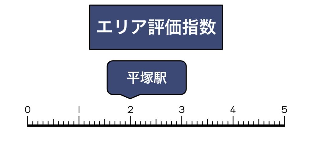 平塚駅買取評価指数