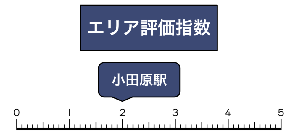 小田原駅エリア買取評価指数
