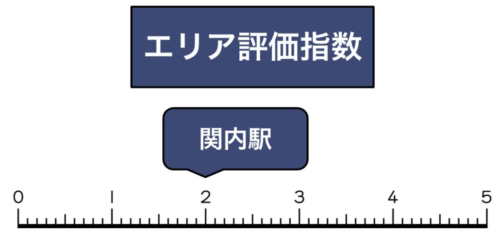 関内駅買取評価指数