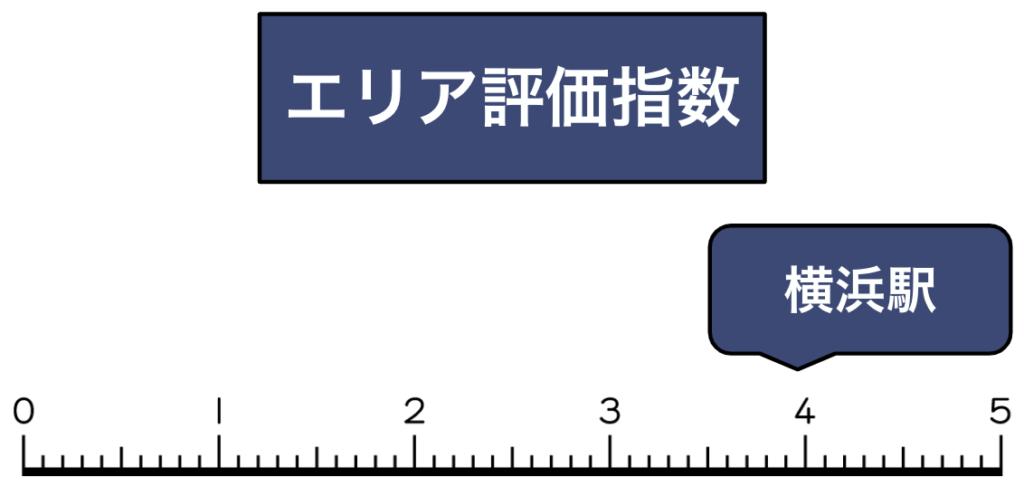 横浜駅買取評価指数