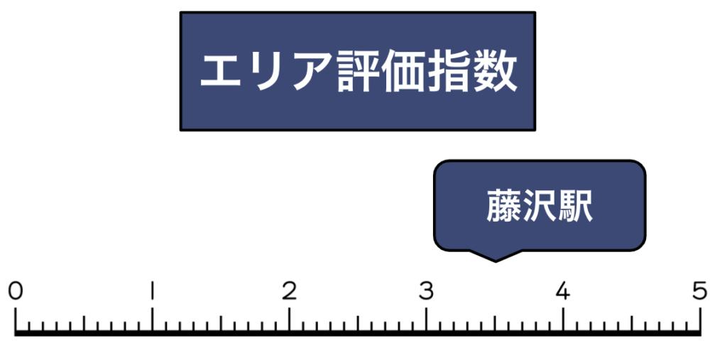 平塚駅iPhone/スマホ買取評価指数