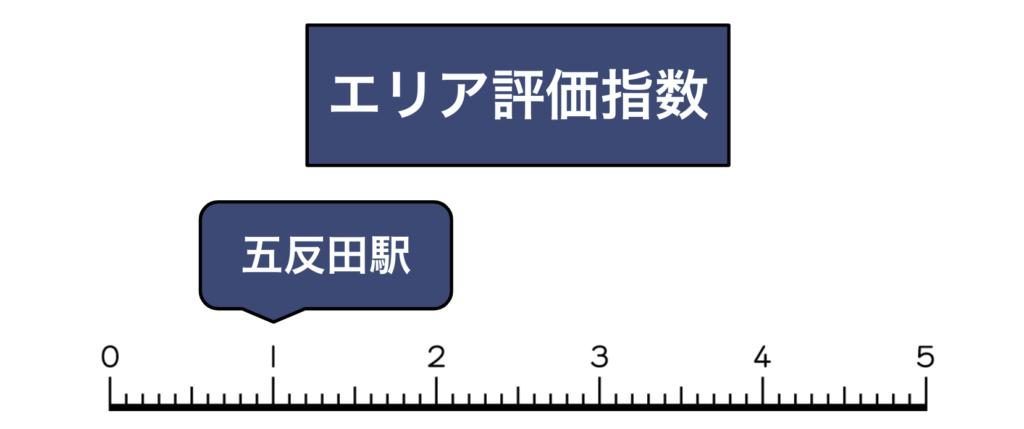 五反田エリア買取評価指数